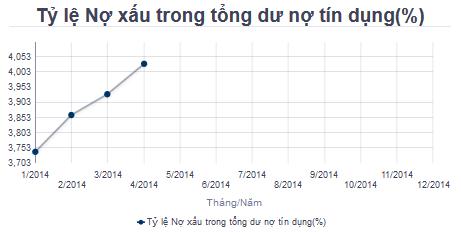 Nợ xấu tăng vọt (1)