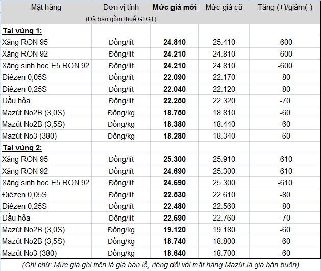 Giá xăng giảm tiếp 600 đồng/lít từ 15h00 ngày 18/8 (1)