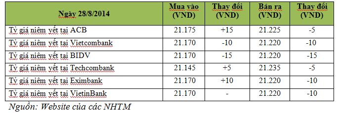 Tiền tệ ngày 28/8: Giá USD và lãi suất liên ngân hàng cùng giảm (1)