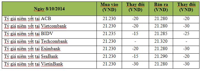 USD ngân hàng và tự do cùng rớt mạnh (1)
