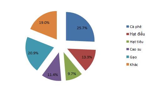 Xuất khẩu nông lâm thủy sản đạt hơn 20 tỷ USD sau 9 tháng (1)