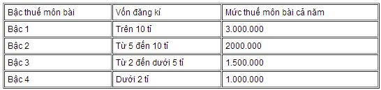 Doanh nghiệp và các mức đóng phí 2013 (1)