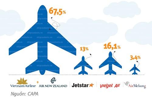 Thị phần của các hàng không tại Việt Nam.