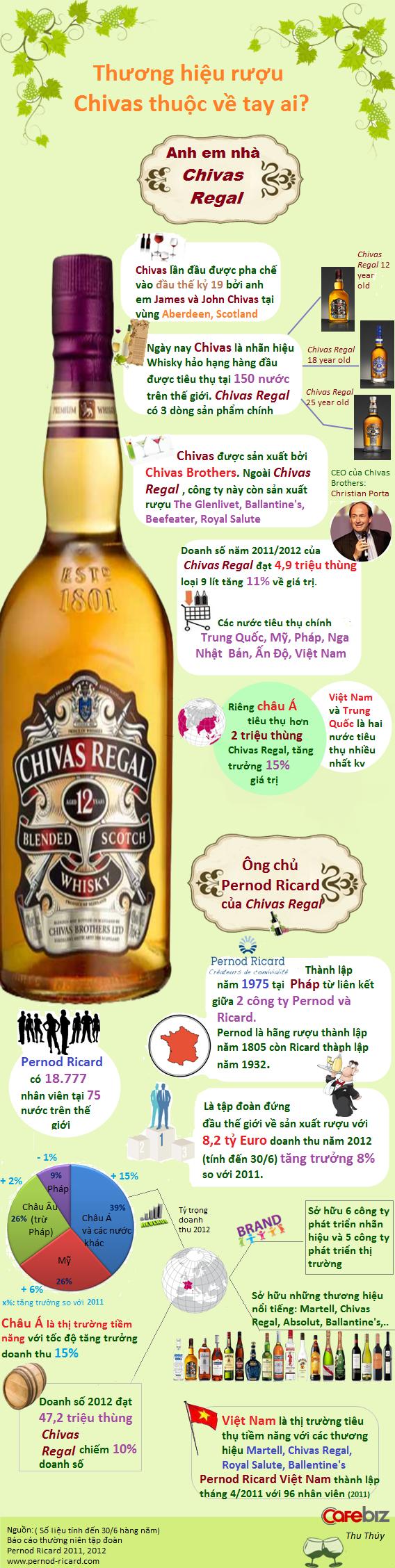 infographic pernod ricard dai gia ruou so 1 the gioi la ai [Infographic] Pernod Ricard   Đại gia rượu số 1 thế giới là ai?