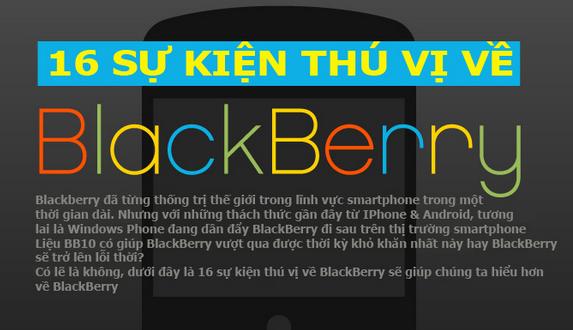 """[Infographic] BlackBerry - """"Trái dâu đen"""" đã chín mọng và héo úa thế nào?"""