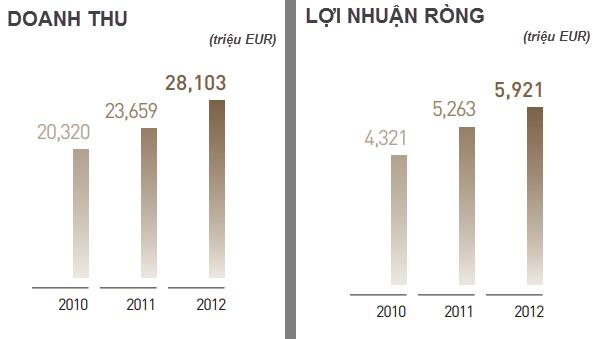 Châu Á vẫn là mỏ vàng của đế chế sở hữu hàng hiệu Louis Vuitton (1)