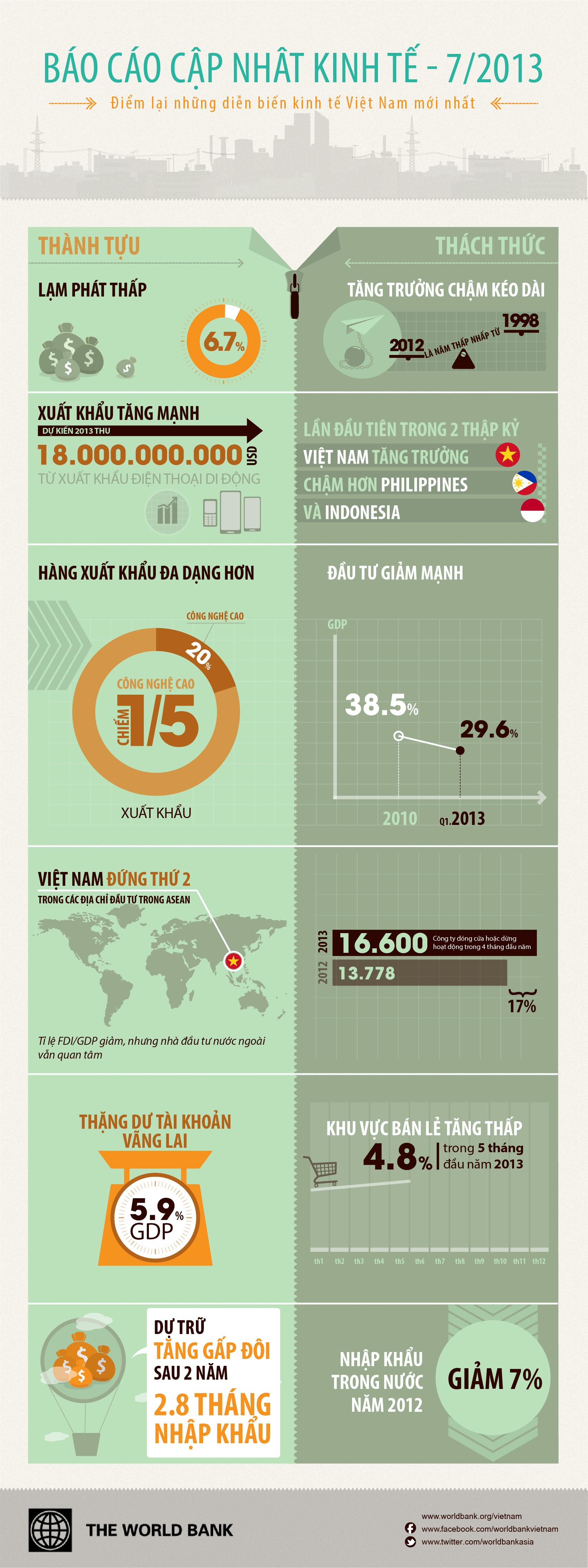[Infographic] Kinh tế Việt Nam dưới 'con mắt' của World Bank (1)