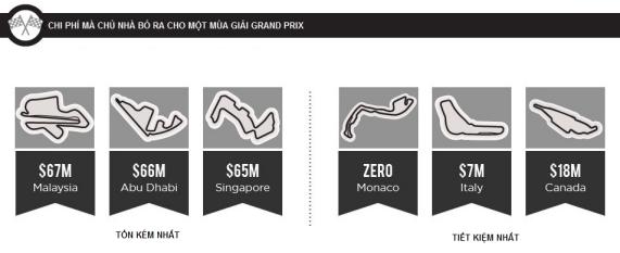 F1 - Giải đua xe danh giá nhất hành tinh và công thức kiếm tiền tuyệt hảo (3)