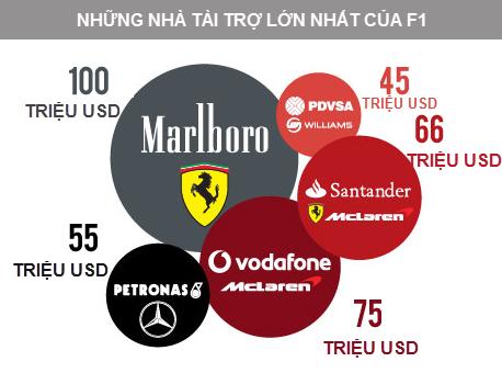 F1 - Giải đua xe danh giá nhất hành tinh và công thức kiếm tiền tuyệt hảo (5)