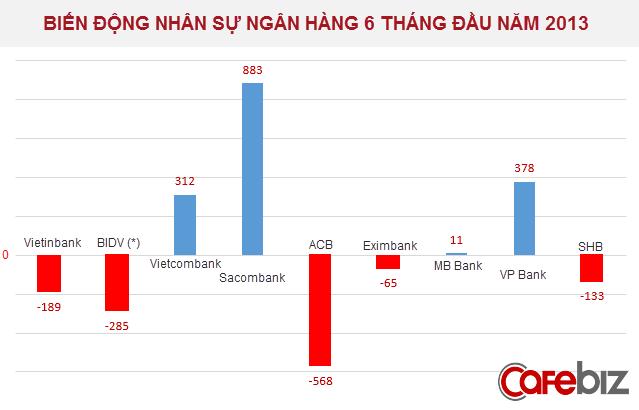Ngân hàng nào lập kỉ lục cắt giảm nhân sự trong nửa đầu năm 2013? (1)