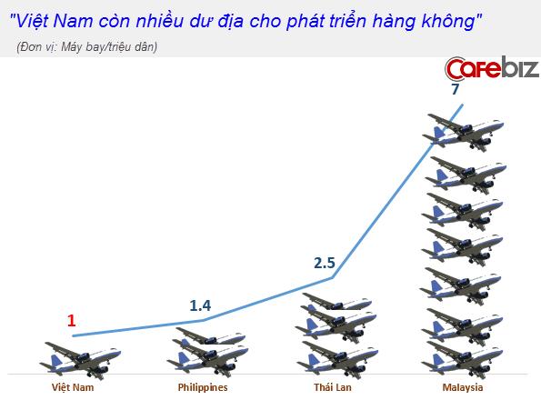 Đội bay Việt Nam quá bé nhỏ so với khu vực (1)