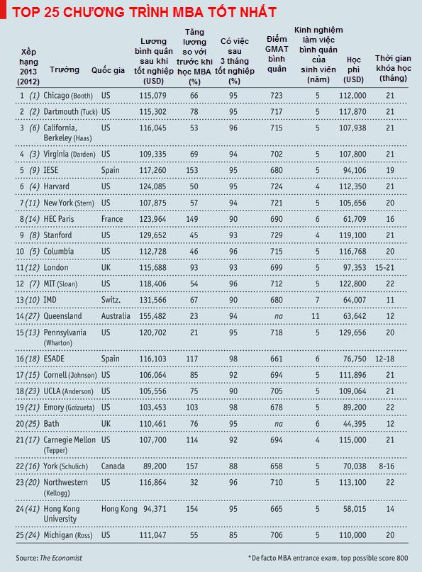 Học MBA ở đâu để ra trường dễ kiếm việc, thu nhập cao? (1)