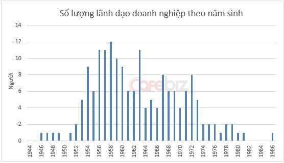 'Soi' số mệnh, năm sinh các sếp lớn: Sang giàu là tại số? (3)