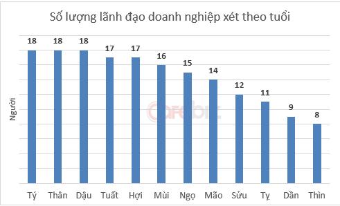 'Soi' số mệnh, năm sinh các sếp lớn: Sang giàu là tại số? (1)