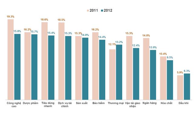 Nghề nào nhiều nhân viên bỏ việc nhất trong năm 2012? (1)