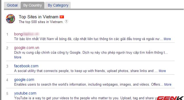 Google, Facebook bị 'đè bẹp' ở Việt Nam? (1)