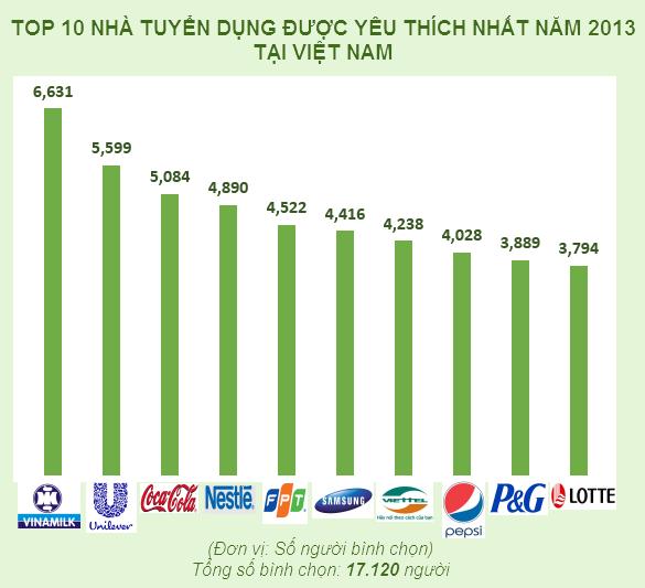 Công ty nào ở Việt Nam được ứng viên xin việc yêu thích nhất? (1)