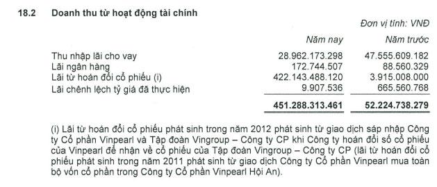 PFV: Lãi khủng nhờ phi vụ sáp nhập VPL vào VIC (1)
