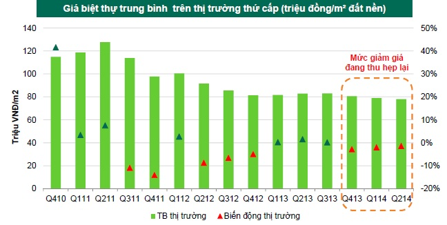 Giá biệt thự, liền kề sẽ tiếp tục giảm trước khi ổn định vào cuối năm (1)