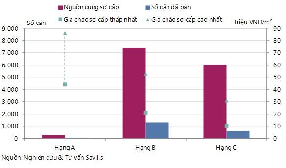 Chung cư Hà Nội: Nguồn cung giảm, giá tăng ấn tượng (1)