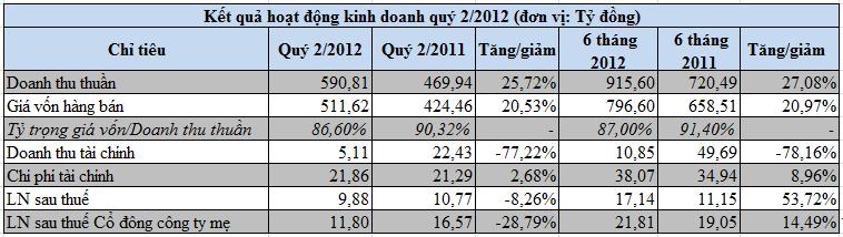 ANV: Lỗ từ hoạt động tài chính gần 17 tỷ đồng, LNST quý 2/2012 giảm 8% (1)