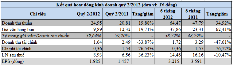 VE9, RCL: Kt qu kinh doanh qu 2/2012 (2)