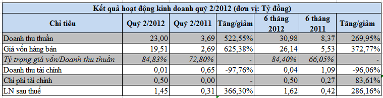 VE9, RCL: Kt qu kinh doanh qu 2/2012 (1)