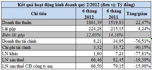 May Việt Tiến: EPS 6 tháng đạt 2.375 đồng (1)