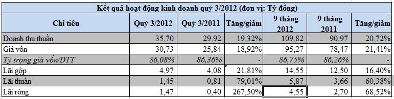 PDC: 9 tháng lãi 4,55 tỷ đồng, vượt 80,6% kế hoạch năm (1)