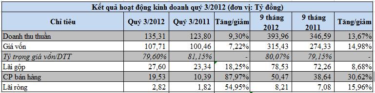 DBT-mẹ, VAT: Báo lãi quý 3/2012