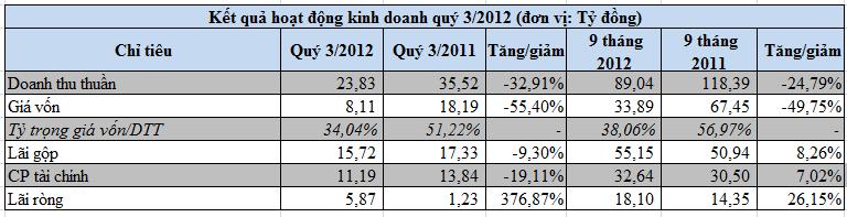 HJS-mẹ: Nợ ngắn hạn vượt tài sản ngắn hạn 121 tỷ đồng