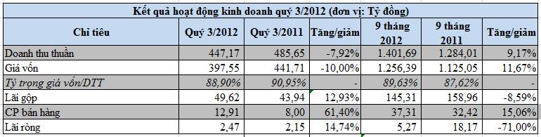 SHI-mẹ: Cuối quý 3 dư tiền và tương đương tiền giảm 40% so với đầu năm