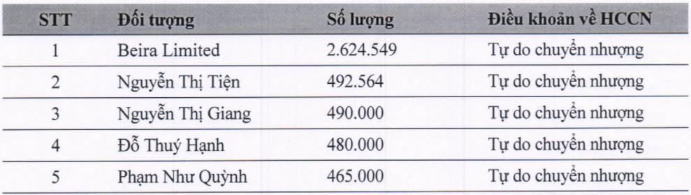 AAA: Phân phối trên 4,5 triệu CP CĐHH từ chối mua với giá không dưới 12.000 đồng (1)
