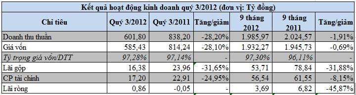 VGS: 9 tháng thực hiện gần 30% kế hoạch lợi nhuận cả năm (1)
