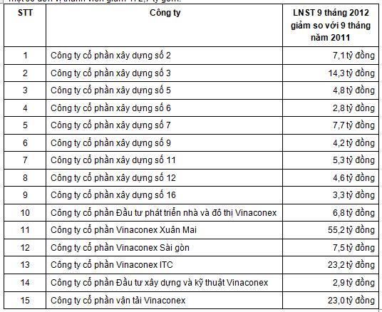 VCG: 9 tháng đầu năm, LNST các đơn vị thành viên giảm 172,7 tỷ đồng so với cùng kỳ 2011 (1)