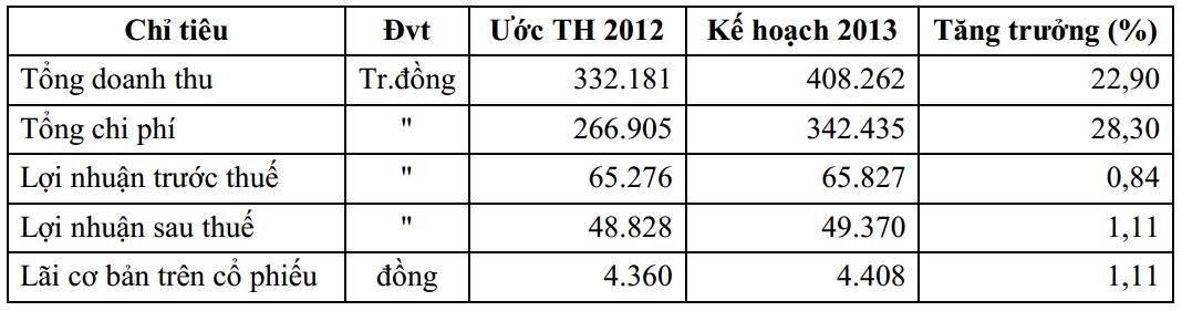 C32: Tiếp tục duy trì cổ tức 2013 tỷ lệ 24% (1)