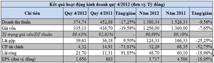 CLC: Giảm chi phí tài chính, lợi nhuận quý 4 tăng mạnh 92% (1)