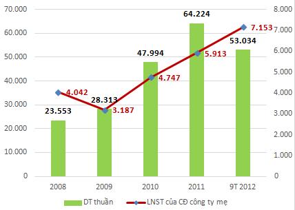GAS và ngành kinh doanh khí đốt (1)