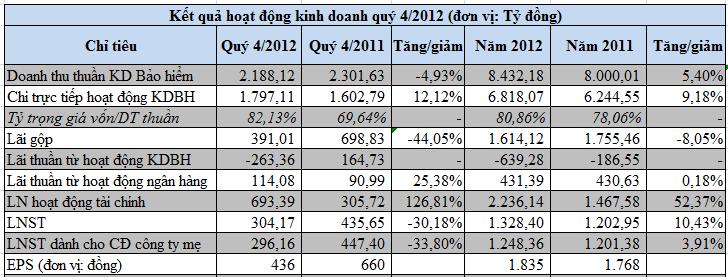 BVH: Năm 2012 chi trả 579 tỷ đồng cổ tức cho Bộ Tài chính (1)
