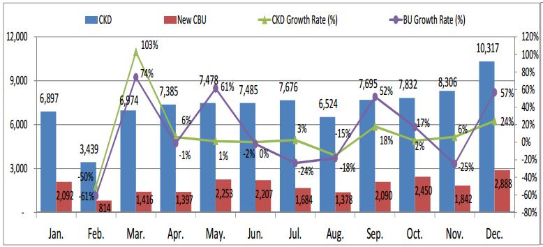 Thấy gì qua doanh số ô tô Việt Nam năm 2013 tăng 19%? (1)