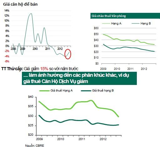 Thị trường BĐS 2013 qua lăng kính của các công ty tư vấn quốc tế (1)
