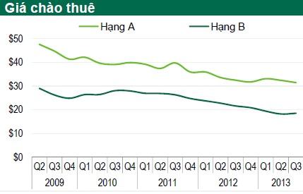 Thanh khoản trên thị trường BĐS đang được cải thiện? 1
