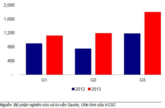 Năm 2014, thị trường bất động sản sẽ sáng sủa hơn? (1)