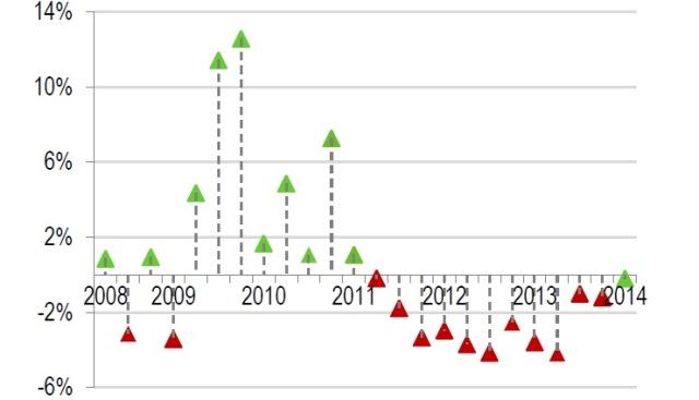 Kịch bản nào cho thị trường địa ốc 6 tháng cuối năm? (3)