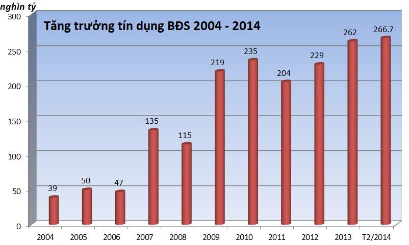 Hơn 70% vốn đầu tư kinh doanh bất động sản từ ngân hàng (1)
