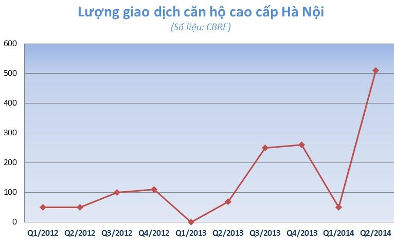 Thị trường căn hộ cao cấp Hà Nội đang đảo chiều? (1)