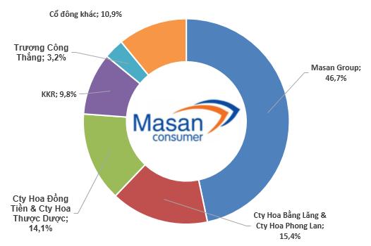Nguyễn Đăng Quang - ông chủ quyền lực của Tập đoàn Masan (10)