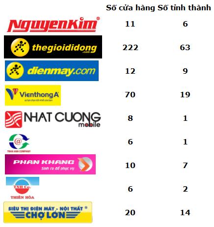 Thị trường điện tử - điện máy: Cuộc chơi của Nguyễn Kim và Thế giới di động (3)