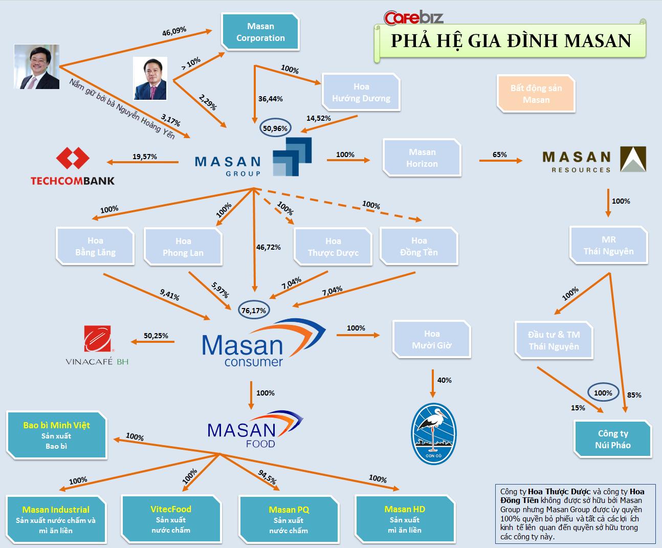 Nguyễn Đăng Quang - ông chủ quyền lực của Tập đoàn Masan (7)