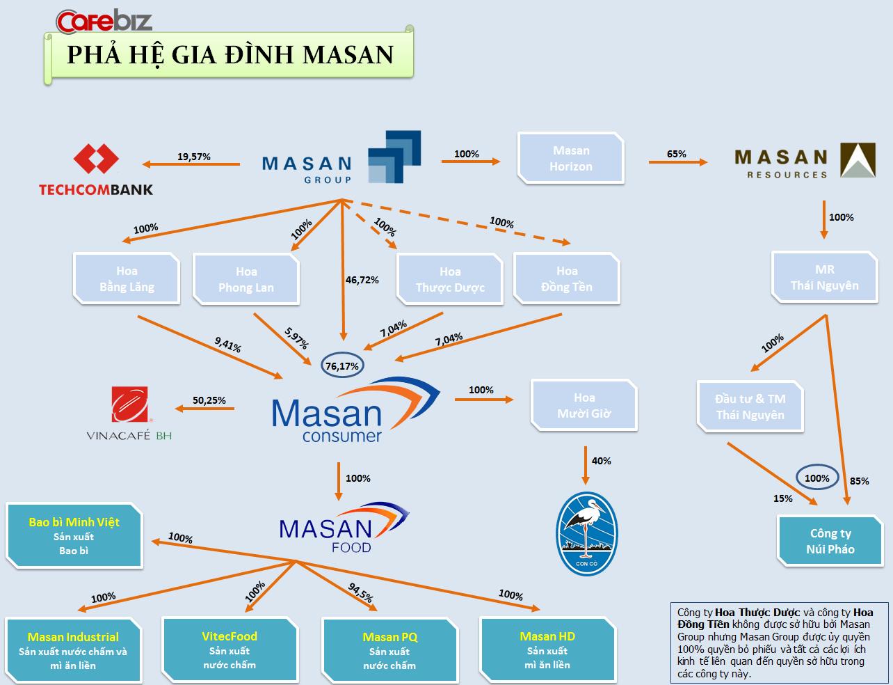 Ai sở hữu Masan Consumer? (1)